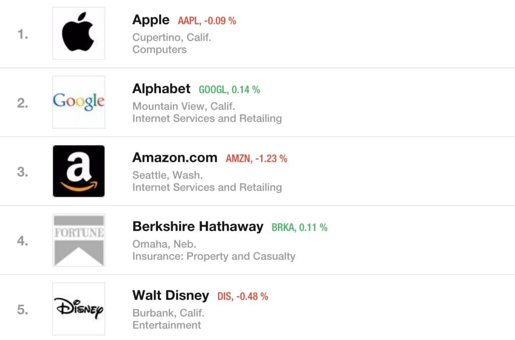 Fortune Ranking